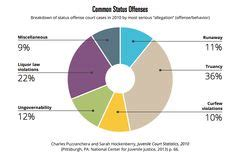 Juvenile Crime Statistics Paper Get Access To Unique Paper